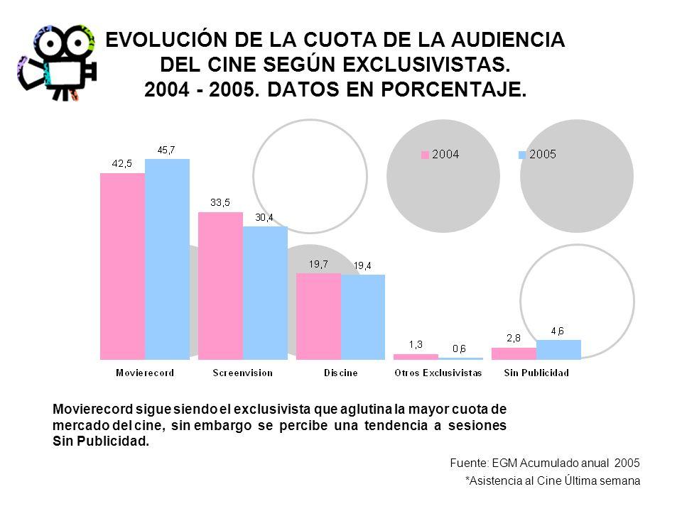 EVOLUCIÓN DE LA CUOTA DE LA AUDIENCIA DEL CINE SEGÚN EXCLUSIVISTAS