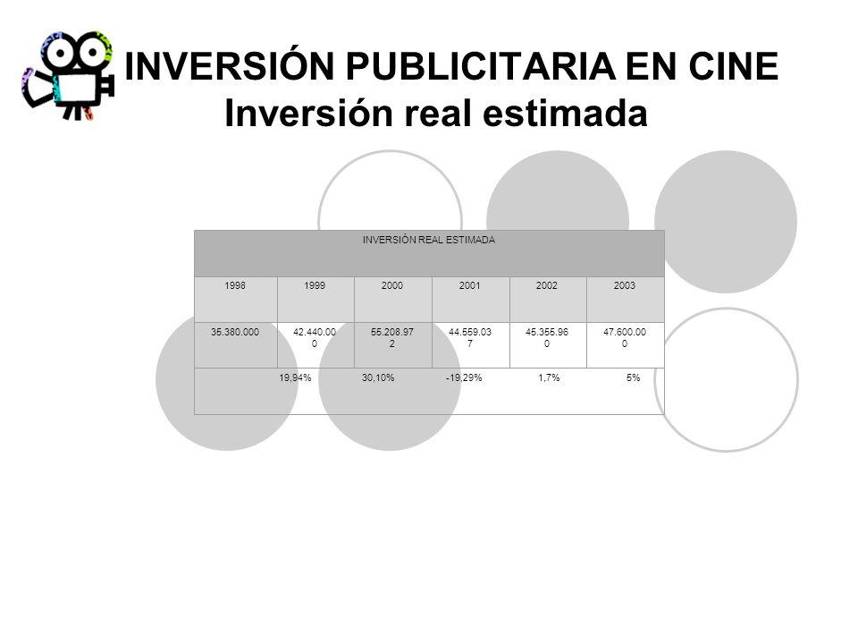 INVERSIÓN PUBLICITARIA EN CINE Inversión real estimada