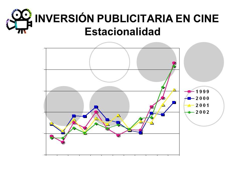 INVERSIÓN PUBLICITARIA EN CINE Estacionalidad