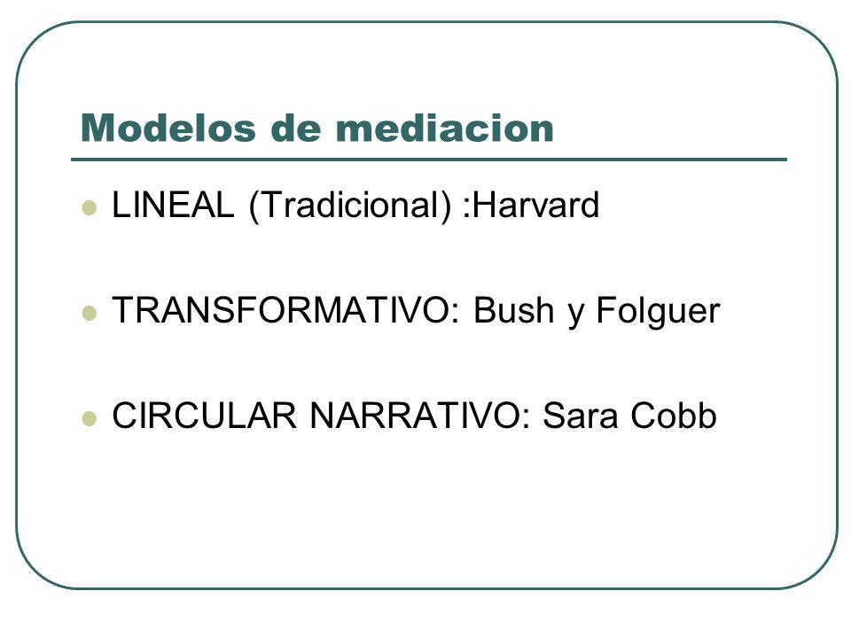 Modelos de mediacion LINEAL (Tradicional) :Harvard
