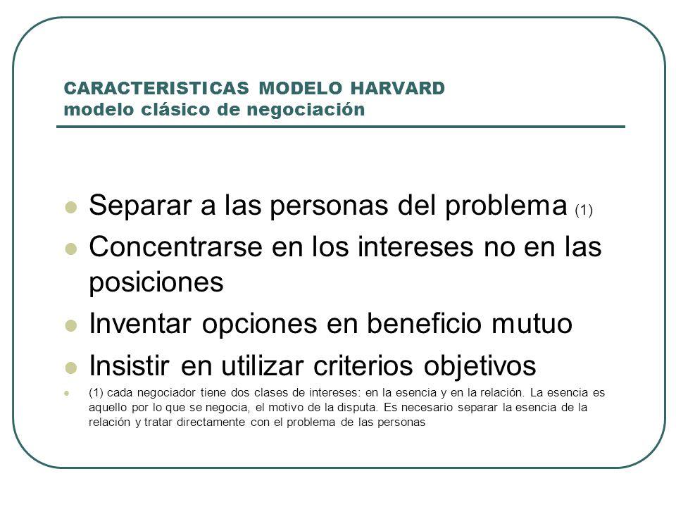 CARACTERISTICAS MODELO HARVARD modelo clásico de negociación