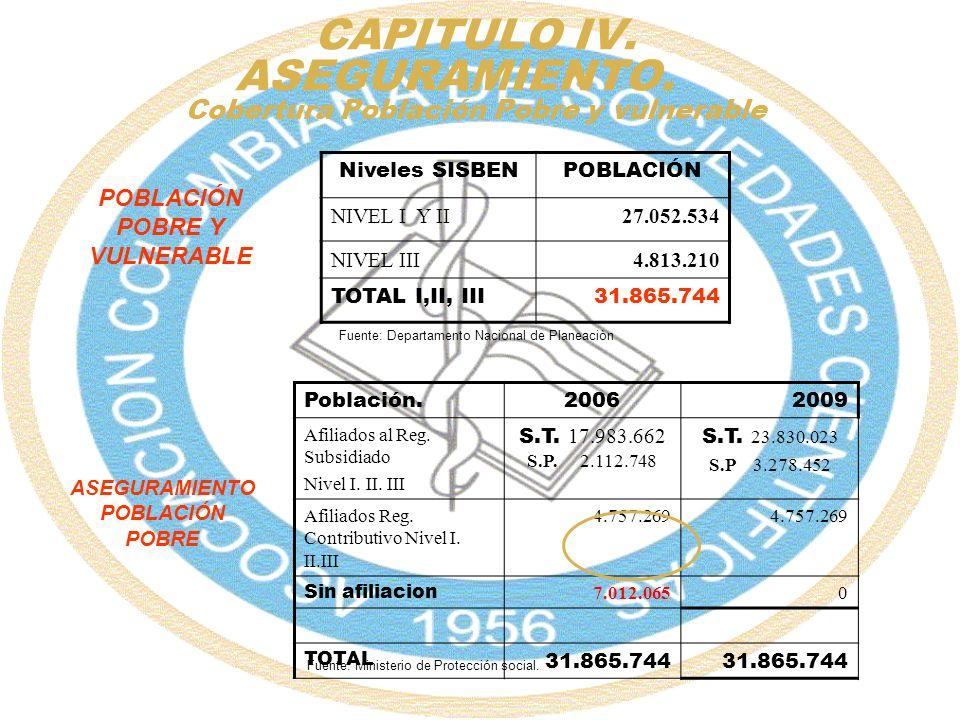 CAPITULO IV. ASEGURAMIENTO. Cobertura Población Pobre y vulnerable