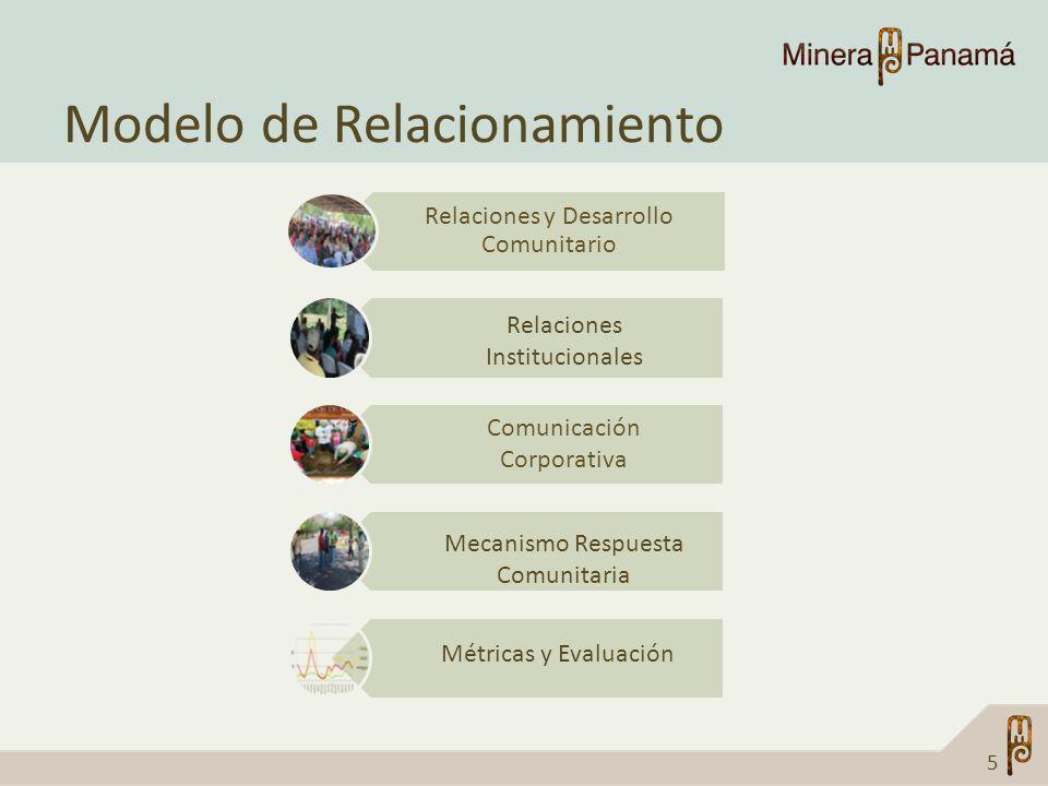 Modelo de Relacionamiento