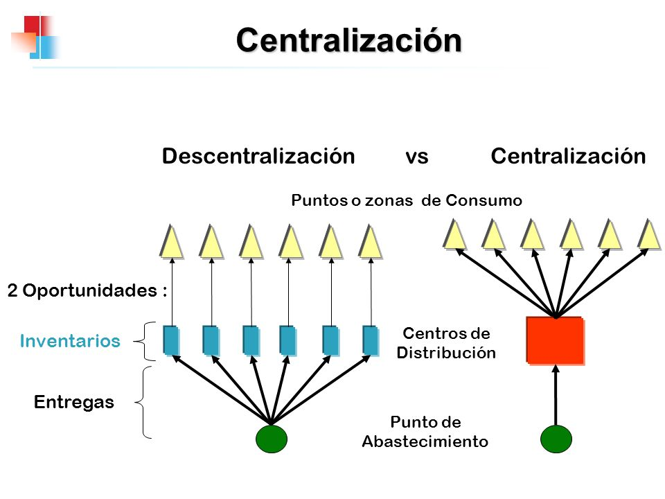 Centralización Descentralización vs Centralización 2 Oportunidades :