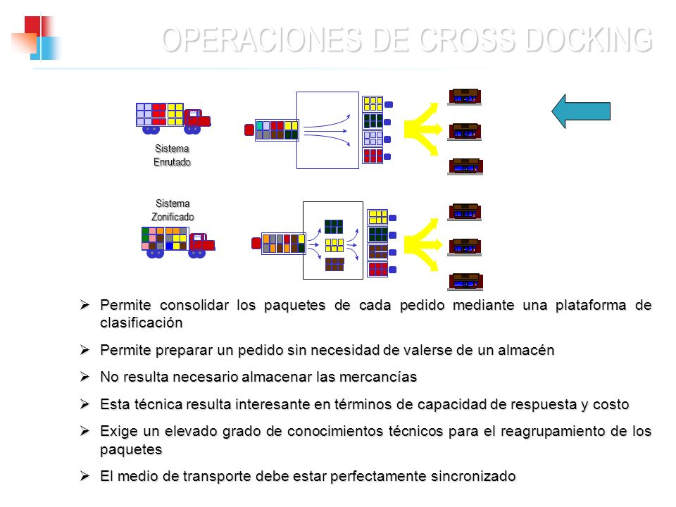 OPERACIONES DE CROSS DOCKING