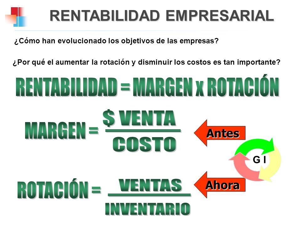 RENTABILIDAD = MARGEN x ROTACIÓN