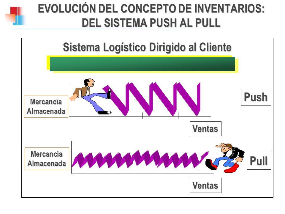 EVOLUCIÓN DEL CONCEPTO DE INVENTARIOS: DEL SISTEMA PUSH AL PULL