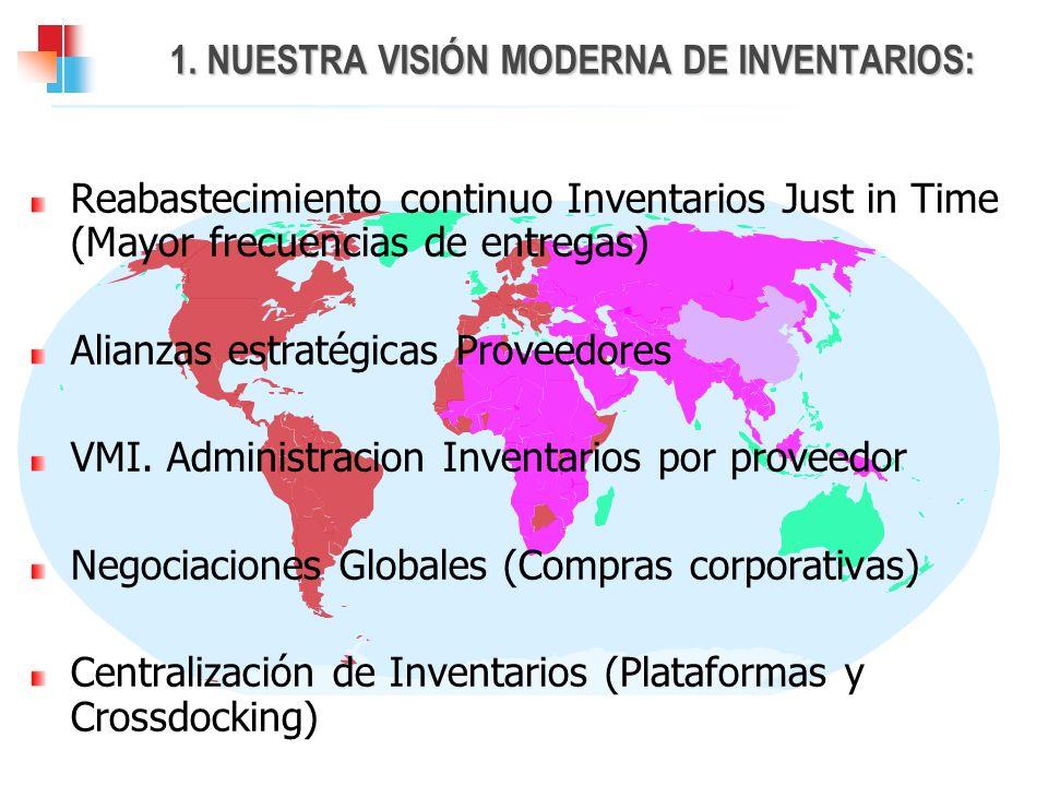 1. NUESTRA VISIÓN MODERNA DE INVENTARIOS: