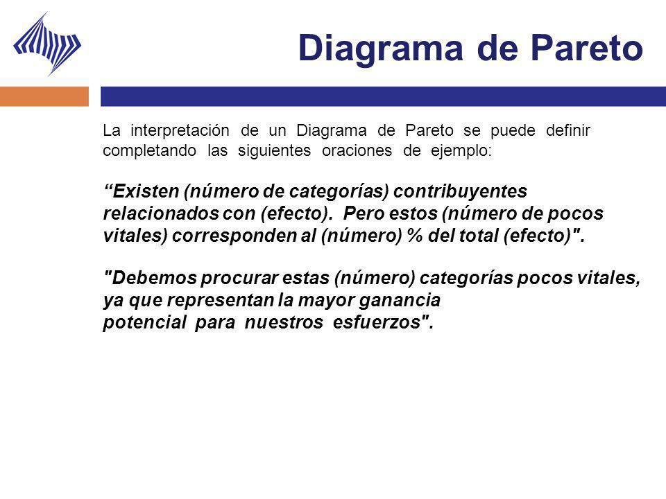 Diagrama de Pareto La interpretación de un Diagrama de Pareto se puede definir completando las siguientes oraciones de ejemplo:
