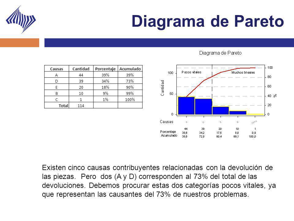 Diagrama de Pareto Causas. Cantidad. Porcentaje. Acumulado. A. 44. 39% D. 39. 34% 73% E.