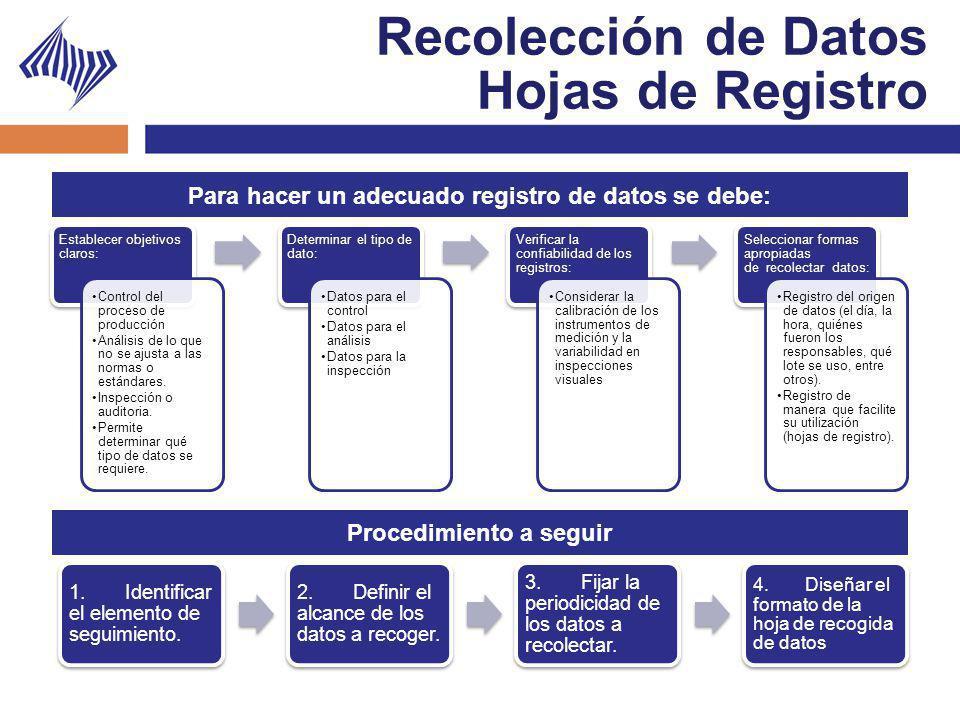 Recolección de Datos Hojas de Registro