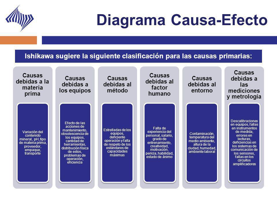 Ishikawa sugiere la siguiente clasificación para las causas primarias: