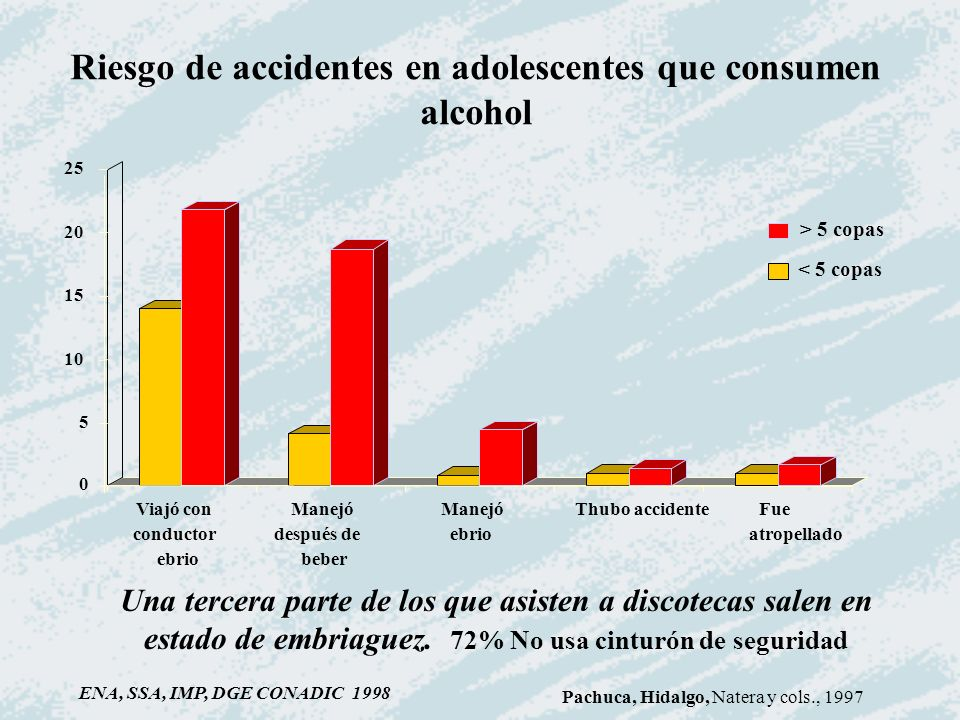 Riesgo de accidentes en adolescentes que consumen alcohol