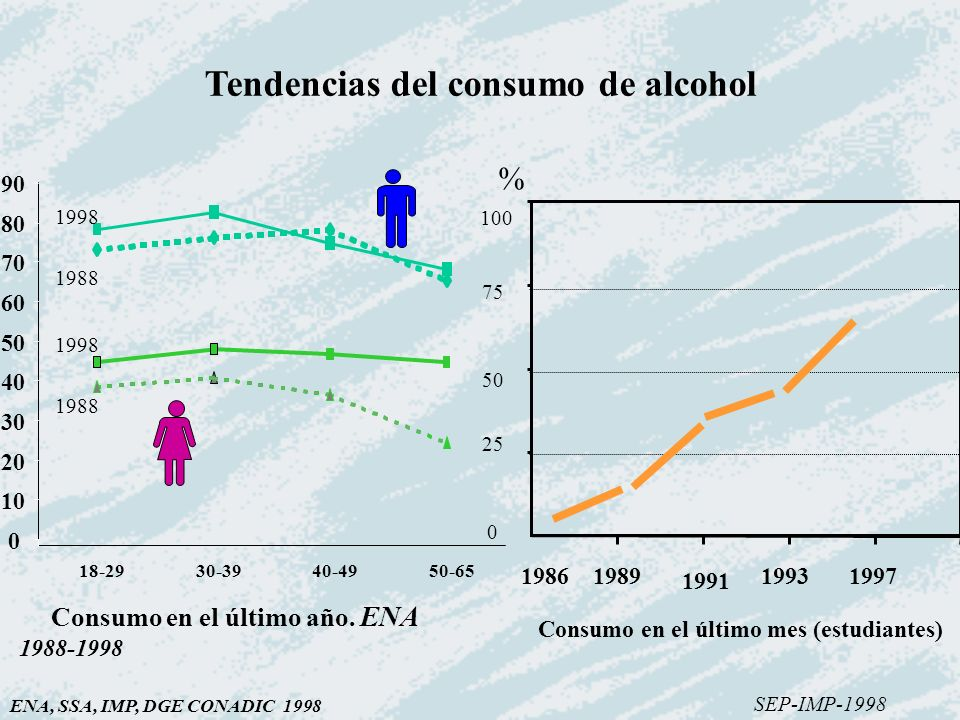 Tendencias del consumo de alcohol