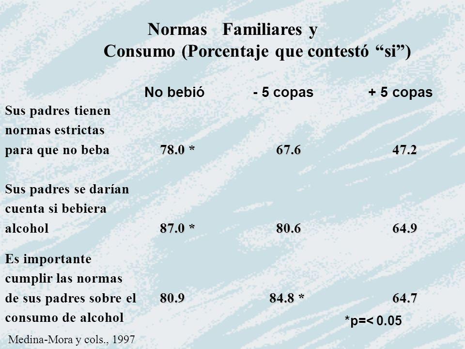 Consumo (Porcentaje que contestó si )