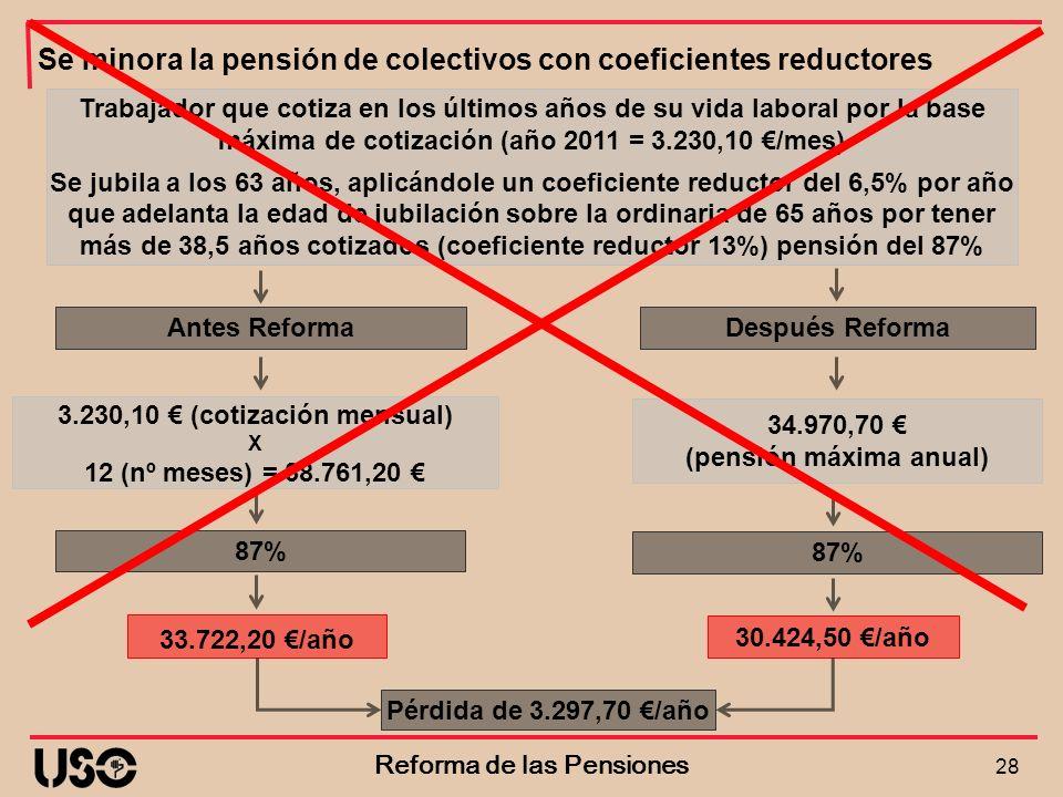 Se minora la pensión de colectivos con coeficientes reductores