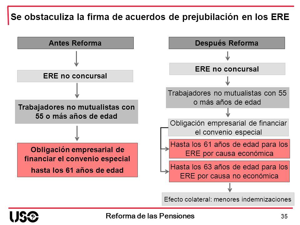Se obstaculiza la firma de acuerdos de prejubilación en los ERE