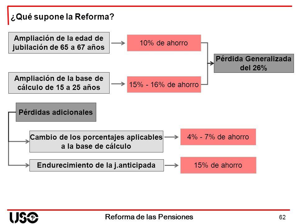 ¿Qué supone la Reforma Ampliación de la edad de jubilación de 65 a 67 años. 10% de ahorro. Pérdida Generalizada del 26%