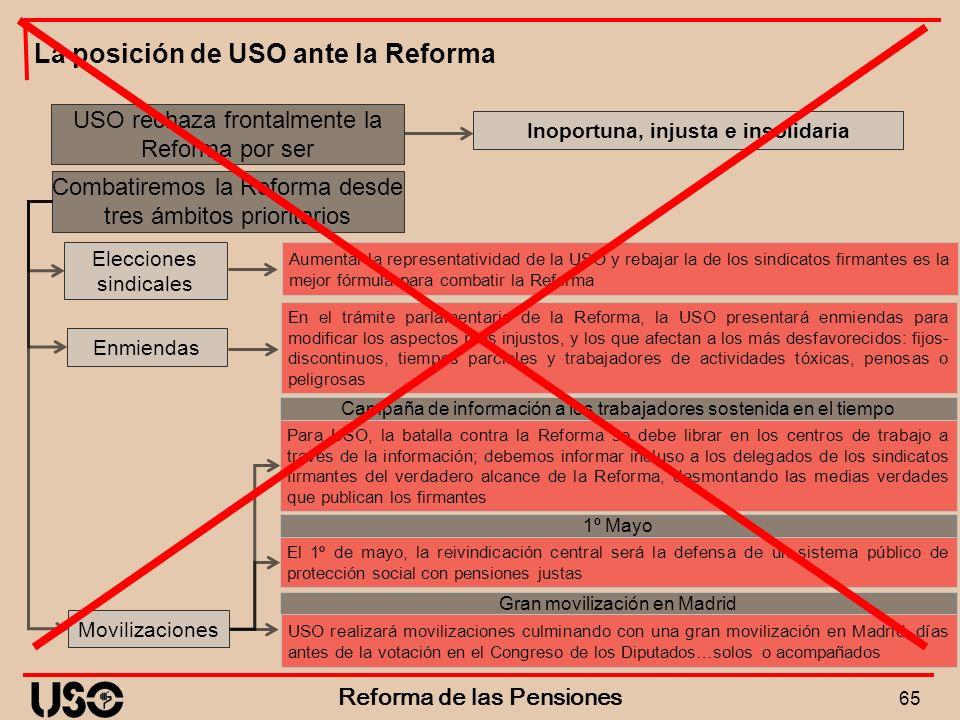 Inoportuna, injusta e insolidaria Reforma de las Pensiones