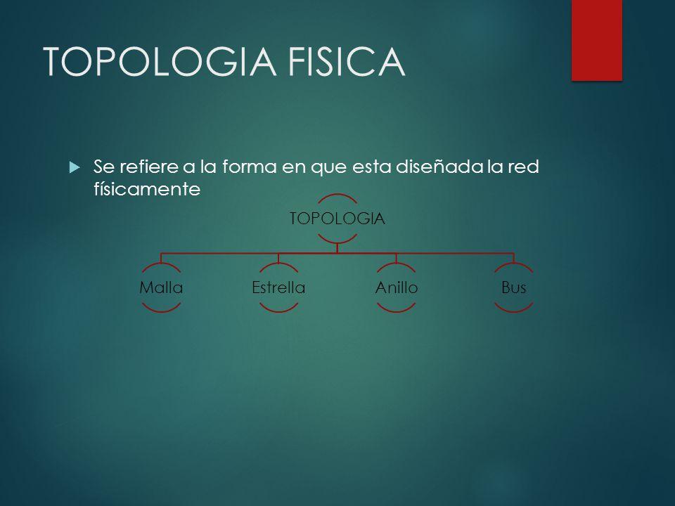 TOPOLOGIA FISICA TOPOLOGIA. Malla. Estrella. Anillo.