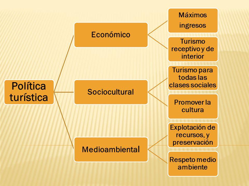 Política turística Económico Sociocultural Medioambiental ingresos