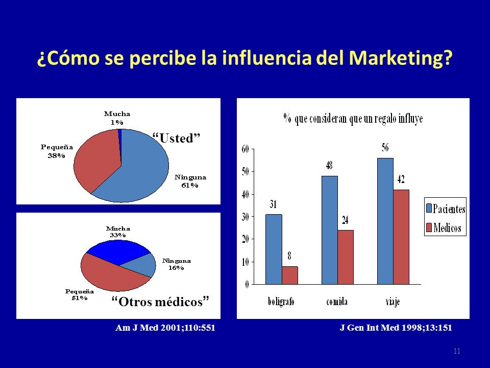 ¿Cómo se percibe la influencia del Marketing
