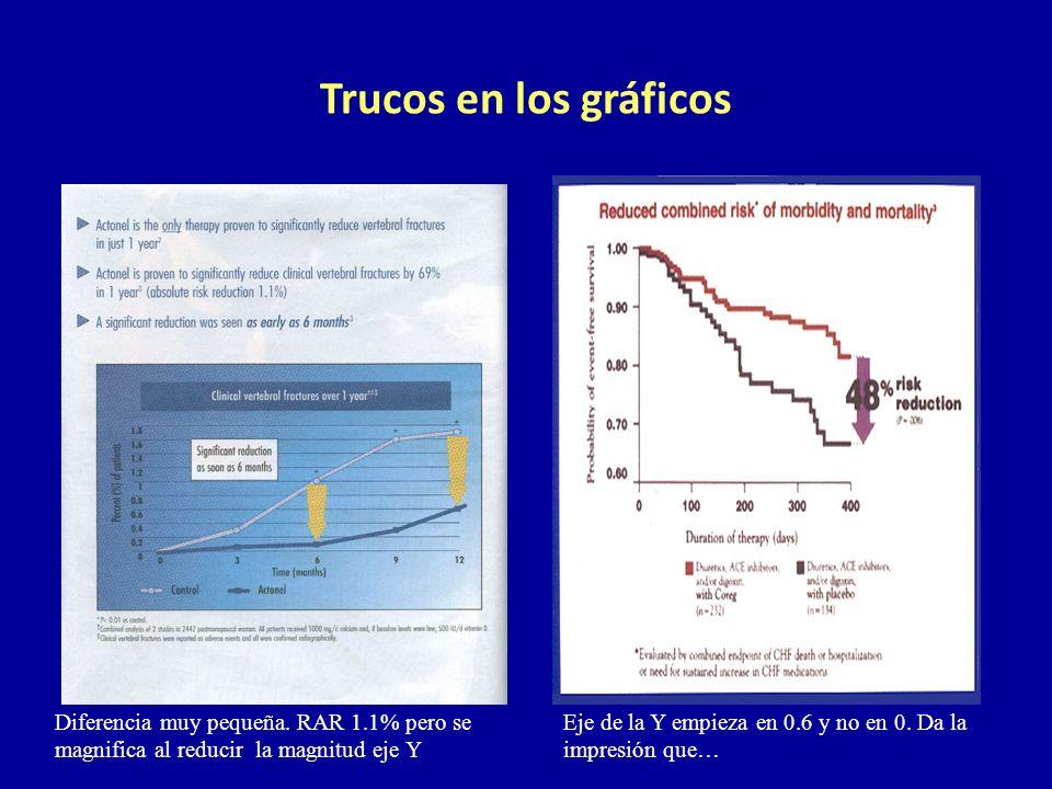 Trucos en los gráficos El grafico parece mostrar una gran diferencia entre el grupo control y el grupo tratamiento.