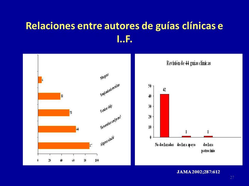 Relaciones entre autores de guías clínicas e I..F.