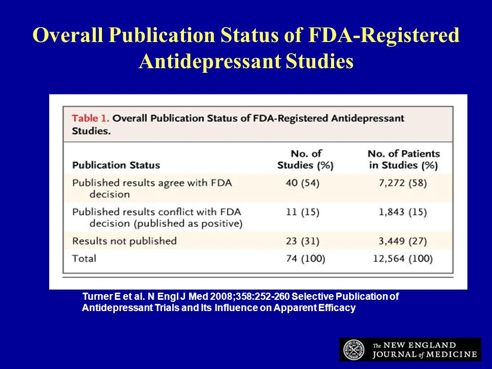 Overall Publication Status of FDA-Registered Antidepressant Studies