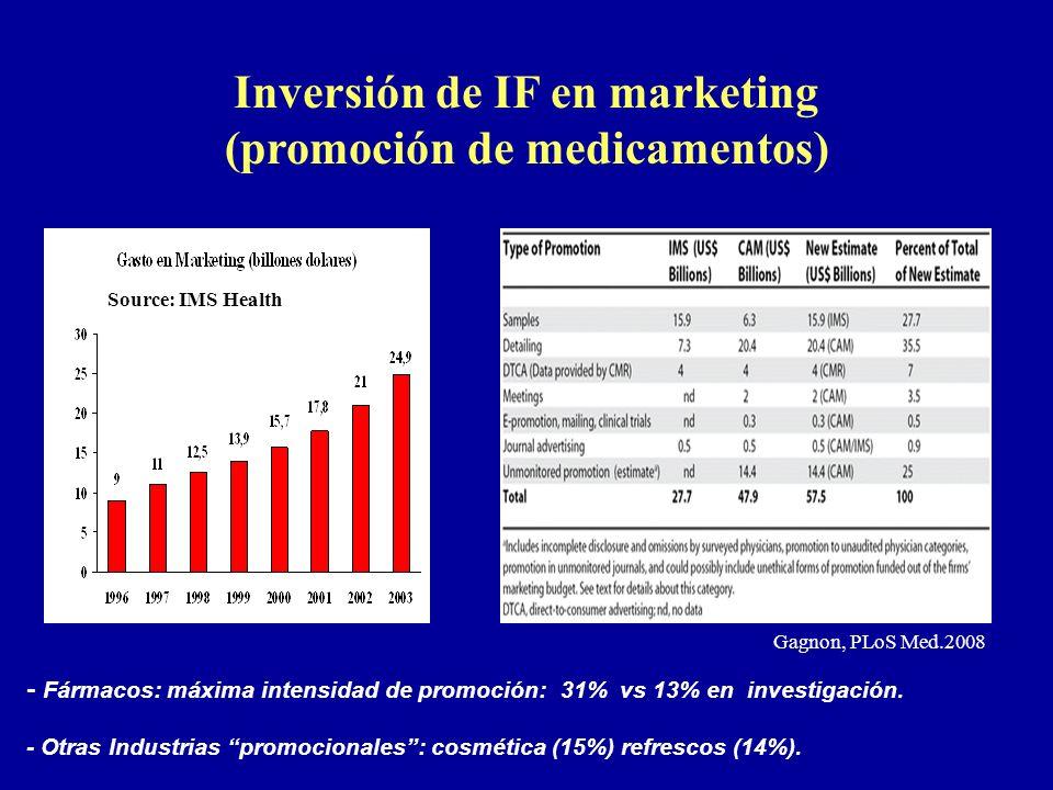 Inversión de IF en marketing (promoción de medicamentos)
