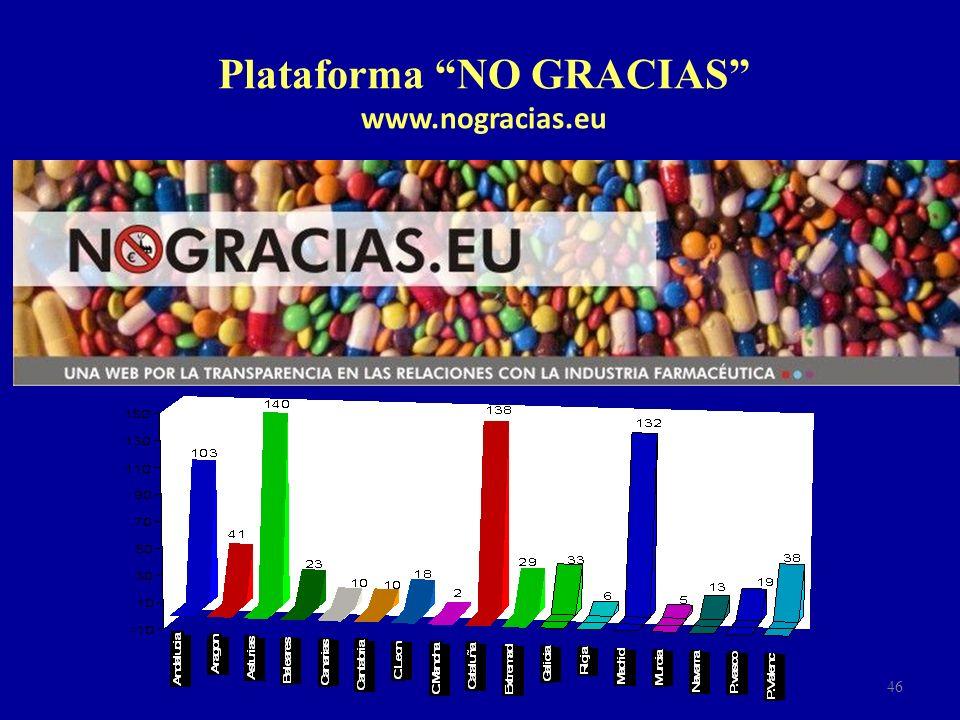 Plataforma NO GRACIAS www.nogracias.eu
