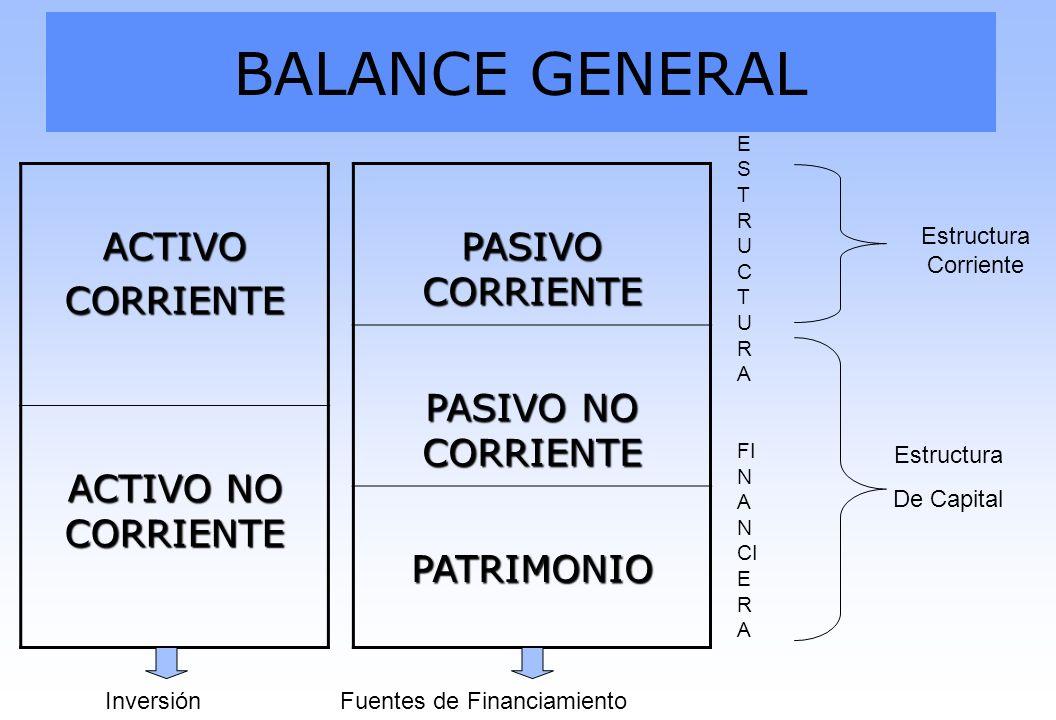 BALANCE GENERAL ACTIVO CORRIENTE ACTIVO NO CORRIENTE PASIVO CORRIENTE