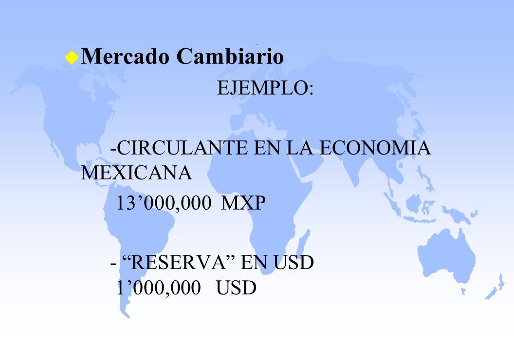 Mercado Cambiario EJEMPLO: -CIRCULANTE EN LA ECONOMIA MEXICANA