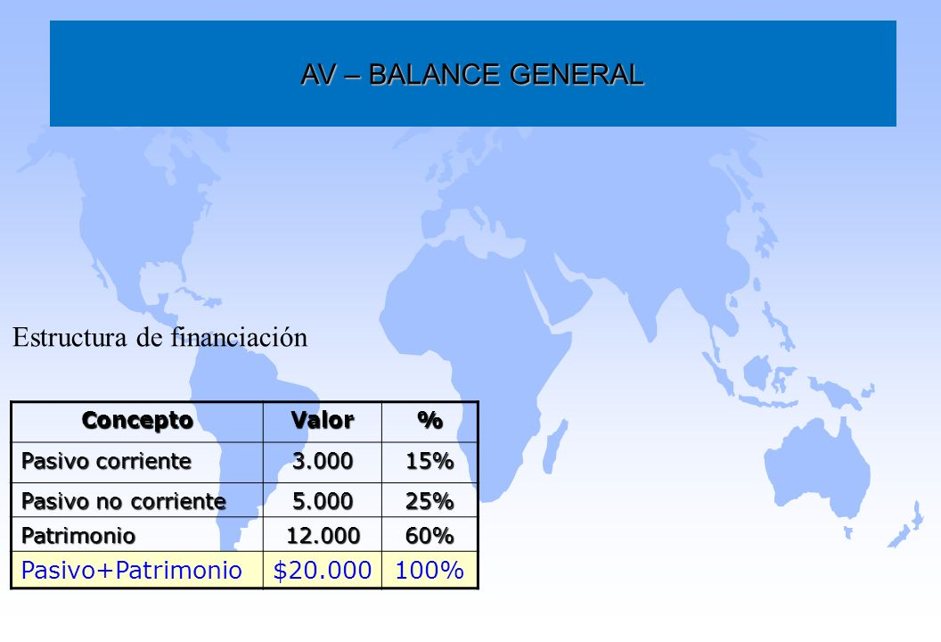 Estructura de financiación