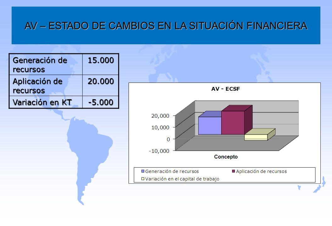 AV – ESTADO DE CAMBIOS EN LA SITUACIÓN FINANCIERA