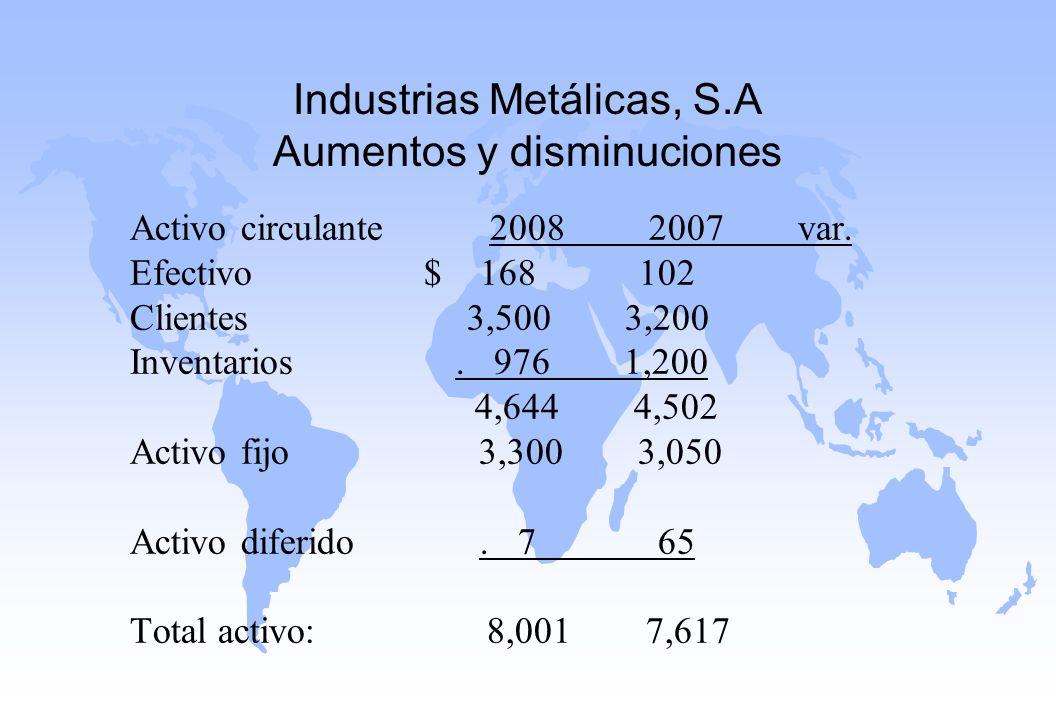 Industrias Metálicas, S.A Aumentos y disminuciones