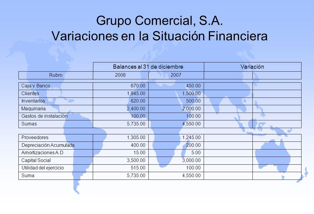 Grupo Comercial, S.A. Variaciones en la Situación Financiera