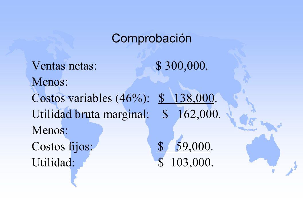 Comprobación Ventas netas: $ 300,000. Menos: Costos variables (46%): $ 138,000.