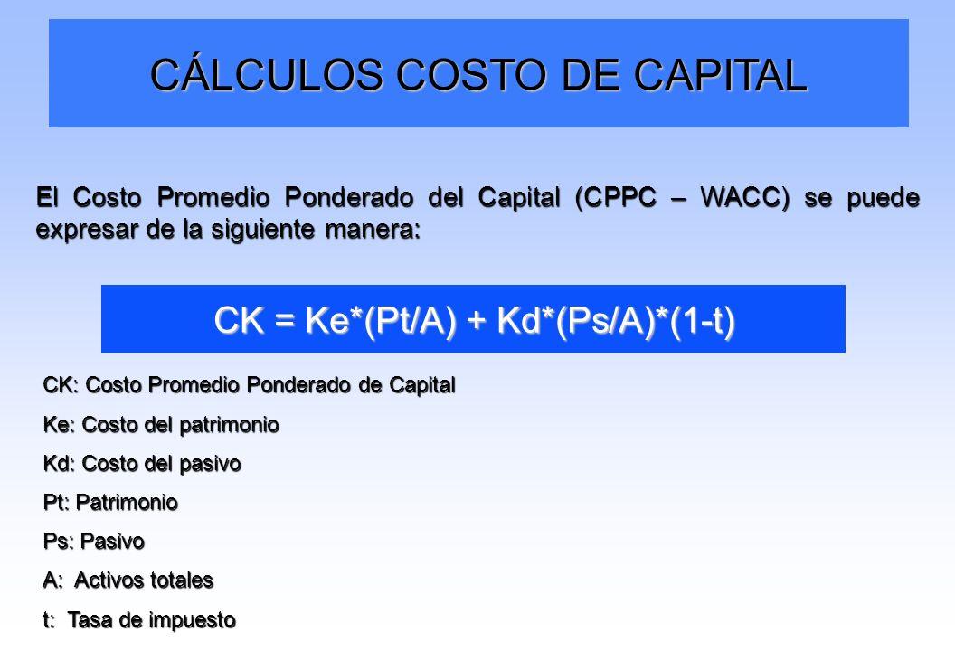 CÁLCULOS COSTO DE CAPITAL