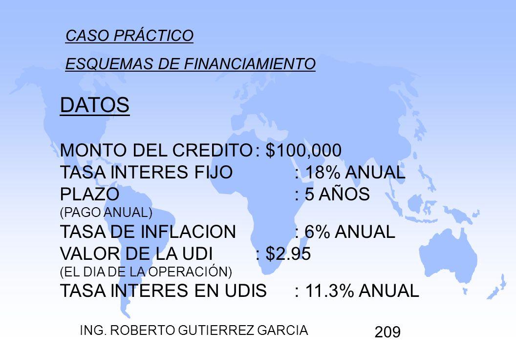 DATOS MONTO DEL CREDITO : $100,000 TASA INTERES FIJO : 18% ANUAL