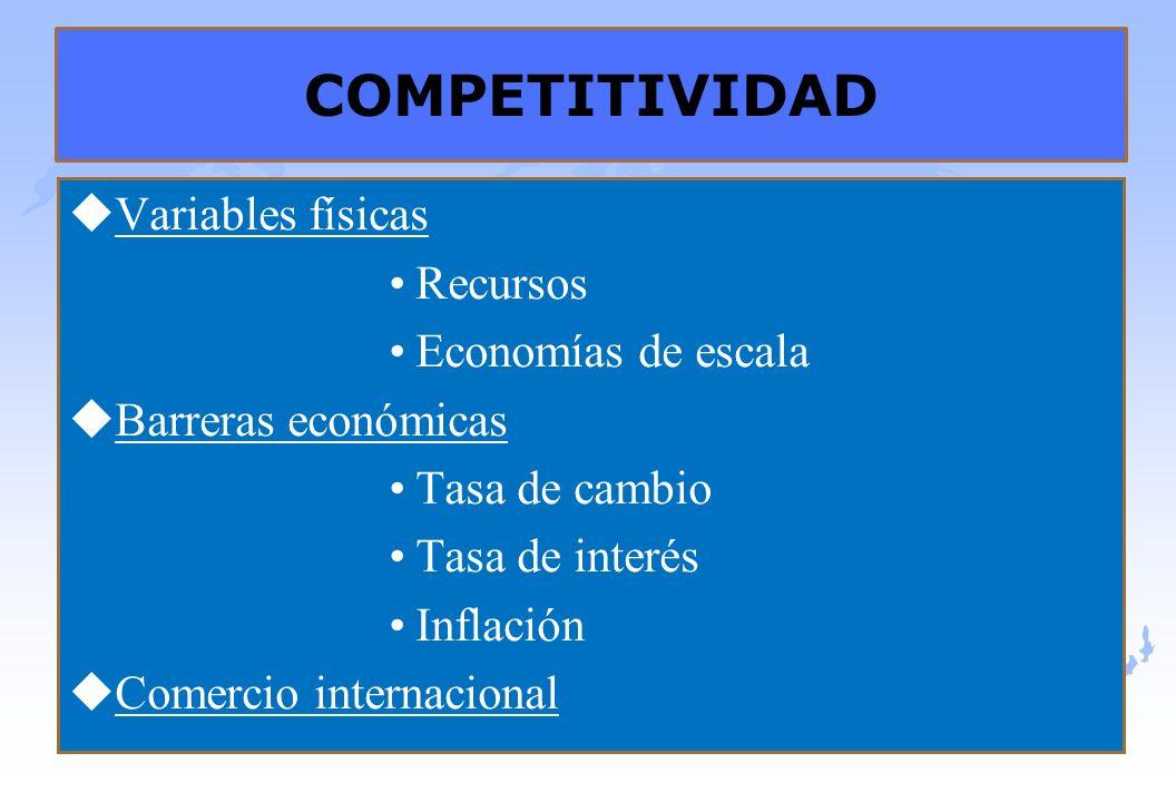 COMPETITIVIDAD Variables físicas Recursos Economías de escala