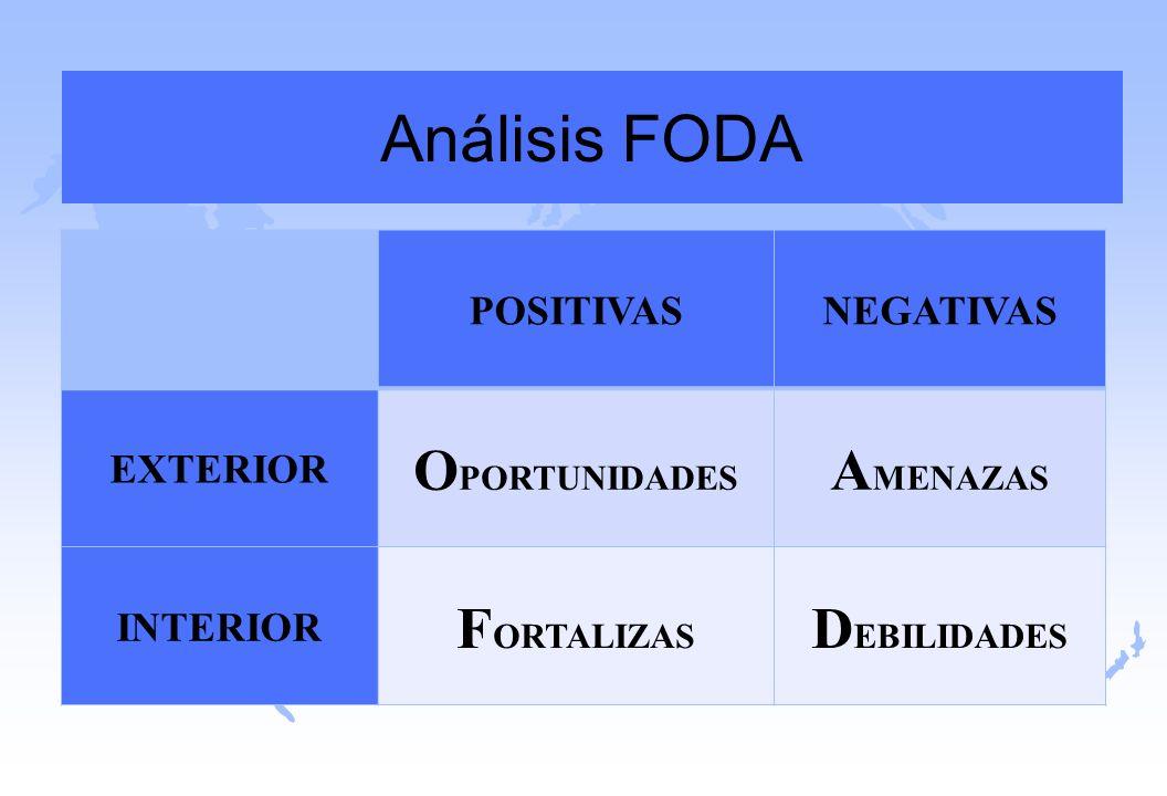Análisis FODA OPORTUNIDADES AMENAZAS FORTALIZAS DEBILIDADES POSITIVAS