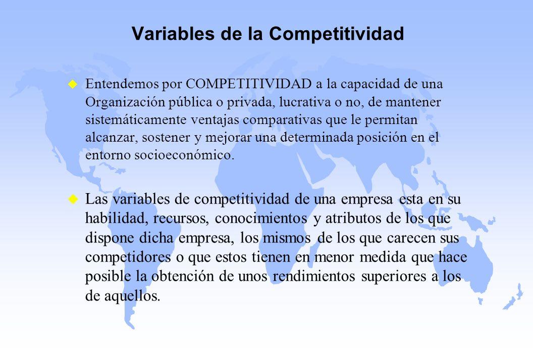 Variables de la Competitividad