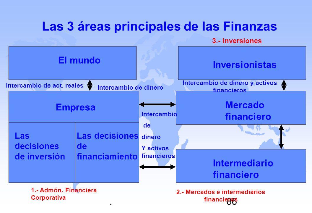 Las 3 áreas principales de las Finanzas