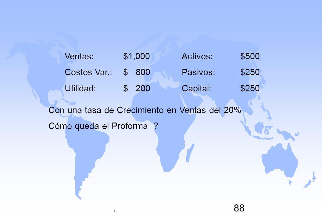 . Ventas: $1,000 Activos: $500 Costos Var.: $ 800 Pasivos: $250