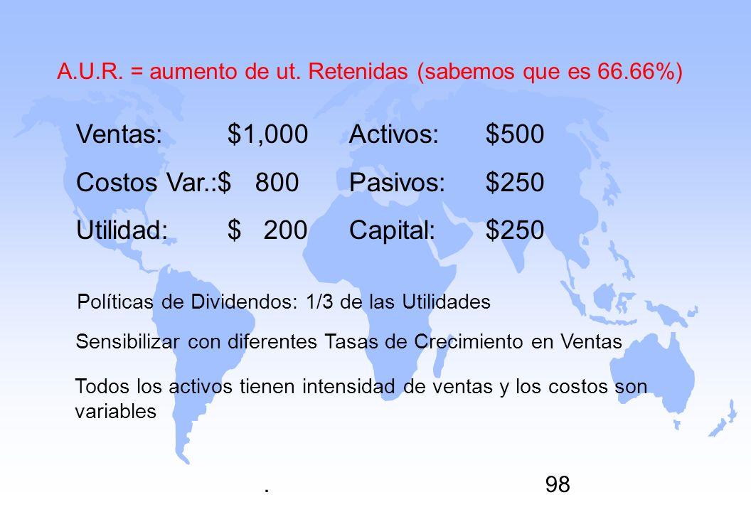 Costos Var.:$ 800 Pasivos: $250 Utilidad: $ 200 Capital: $250
