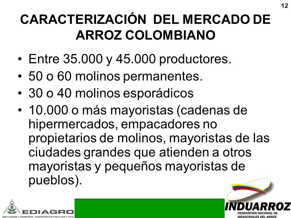CARACTERIZACIÓN DEL MERCADO DE ARROZ COLOMBIANO