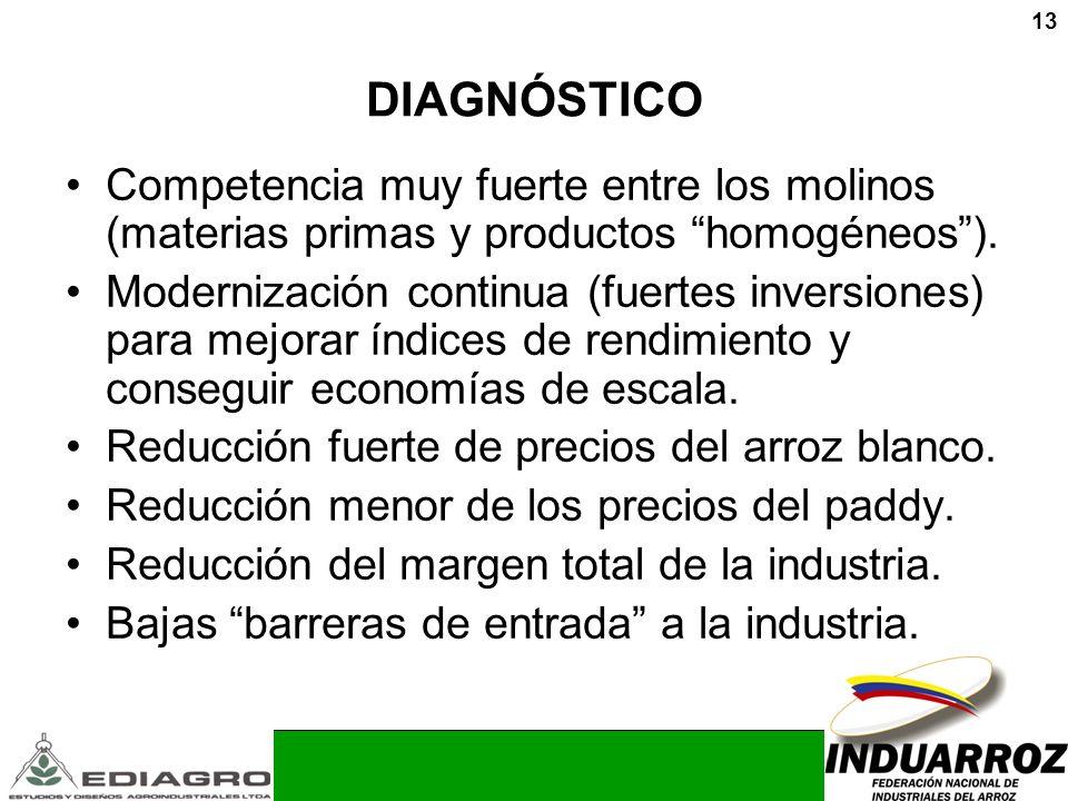 DIAGNÓSTICO Competencia muy fuerte entre los molinos (materias primas y productos homogéneos ).