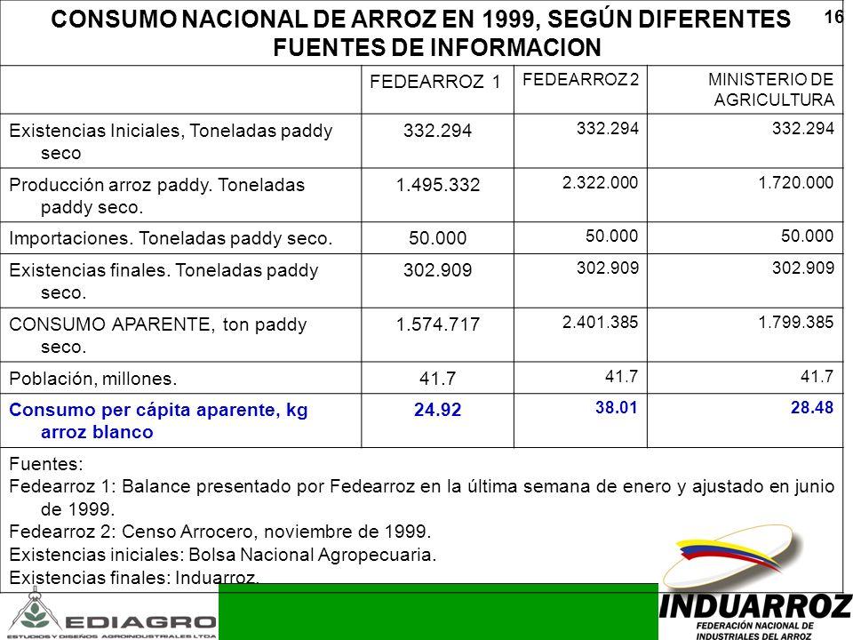 CONSUMO NACIONAL DE ARROZ EN 1999, SEGÚN DIFERENTES FUENTES DE INFORMACION