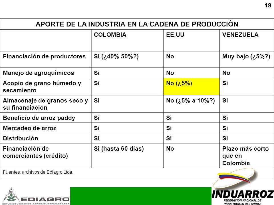 APORTE DE LA INDUSTRIA EN LA CADENA DE PRODUCCIÓN